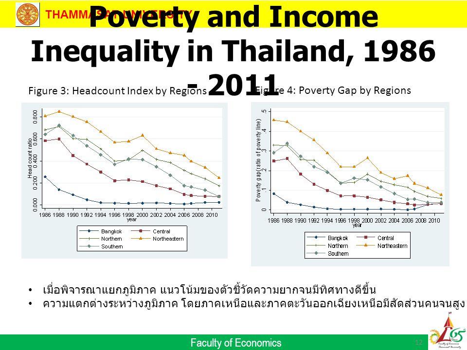 THAMMASAT UNIVERSITY Faculty of Economics Poverty and Income Inequality in Thailand, 1986 - 2011 12 Figure 3: Headcount Index by Regions Figure 4: Poverty Gap by Regions เมื่อพิจารณาแยกภูมิภาค แนวโน้มของตัวชี้วัดความยากจนมีทิศทางดีขึ้น ความแตกต่างระหว่างภูมิภาค โดยภาคเหนือและภาคตะวันออกเฉียงเหนือมีสัดส่วนคนจนสูง