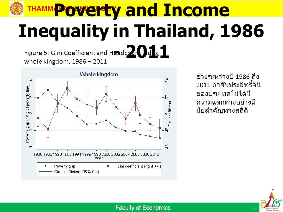 THAMMASAT UNIVERSITY Faculty of Economics Poverty and Income Inequality in Thailand, 1986 - 2011 13 Figure 5: Gini Coefficient and Headcount Index, whole kingdom, 1986 – 2011 ช่วงระหว่างปี 1986 ถึง 2011 ค่าสัมประสิทธิ์จินี่ ของประเทศไม่ได้มี ความแตกต่างอย่างมี นัยสำคัญทางสถิติ