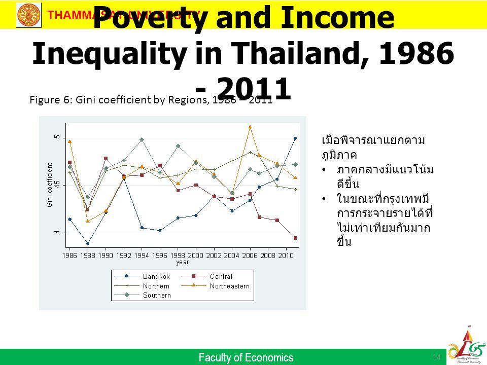 THAMMASAT UNIVERSITY Faculty of Economics Poverty and Income Inequality in Thailand, 1986 - 2011 14 Figure 6: Gini coefficient by Regions, 1986 – 2011 เมื่อพิจารณาแยกตาม ภูมิภาค ภาคกลางมีแนวโน้ม ดีขึ้น ในขณะที่กรุงเทพมี การกระจายรายได้ที่ ไม่เท่าเทียมกันมาก ขึ้น