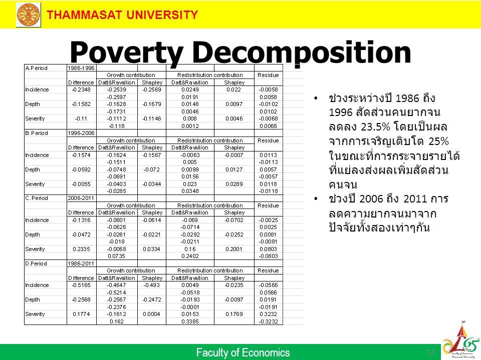 THAMMASAT UNIVERSITY Faculty of Economics Poverty Decomposition 15 ช่วงระหว่างปี 1986 ถึง 1996 สัดส่วนคนยากจน ลดลง 23.5% โดยเป็นผล จากการเจริญเติบโต 25% ในขณะที่การกระจายรายได้ ที่แย่ลงส่งผลเพิ่มสัดส่วน คนจน ช่วงปี 2006 ถึง 2011 การ ลดความยากจนมาจาก ปัจจัยทั้งสองเท่าๆกัน
