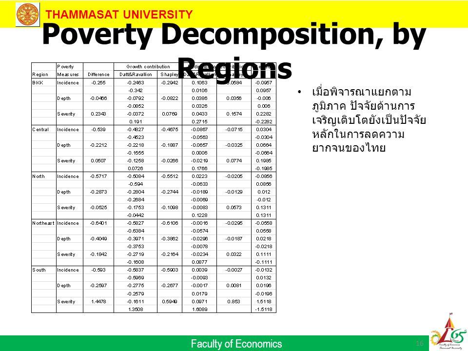 THAMMASAT UNIVERSITY Faculty of Economics Poverty Decomposition, by Regions 16 เมื่อพิจารณาแยกตาม ภูมิภาค ปัจจัยด้านการ เจริญเติบโตยังเป็นปัจจัย หลักในการลดความ ยากจนของไทย