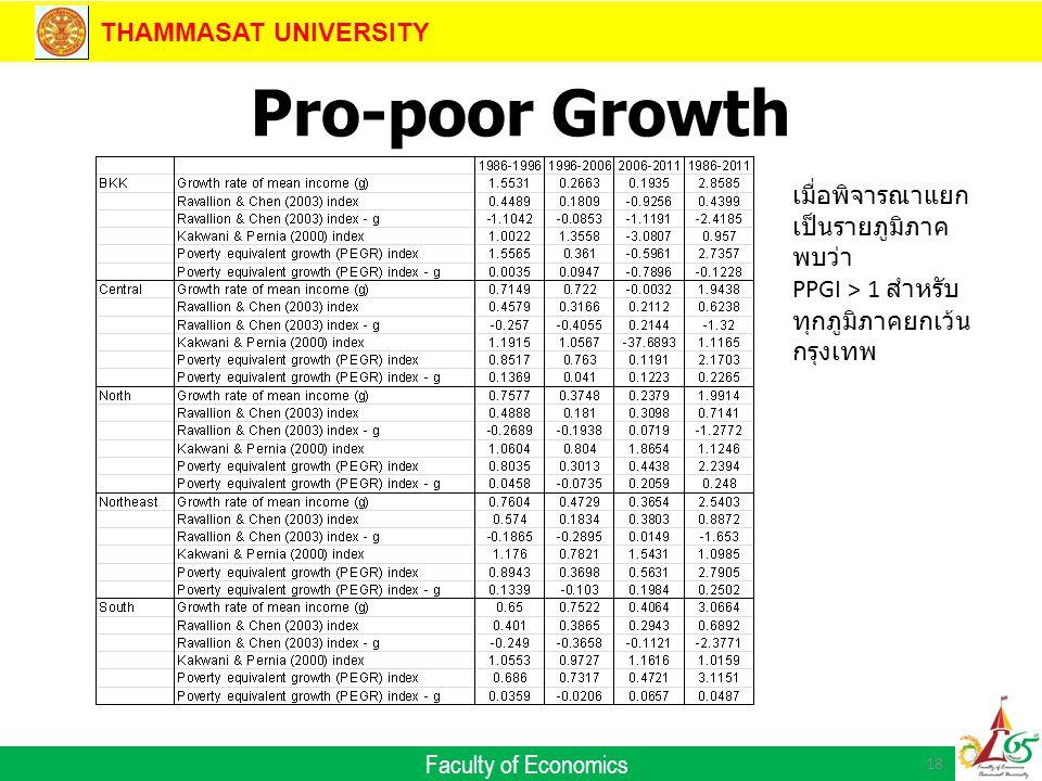 THAMMASAT UNIVERSITY Faculty of Economics Pro-poor Growth 18 เมื่อพิจารณาแยก เป็นรายภูมิภาค พบว่า PPGI > 1 สำหรับ ทุกภูมิภาคยกเว้น กรุงเทพ