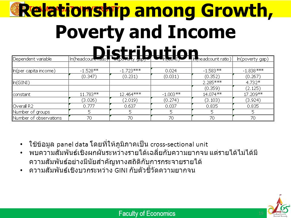 THAMMASAT UNIVERSITY Faculty of Economics Relationship among Growth, Poverty and Income Distribution 19 ใช้ข้อมูล panel data โดยที่ให้ภูมิภาคเป็น cross-sectional unit พบความสัมพันธ์เชิงผกผันระหว่างรายได้เฉลี่ยกับความยากจน แต่รายได้ไม่ได้มี ความสัมพันธ์อย่างมีนัยสำคัญทางสถิติกับการกระจายรายได้ ความสัมพันธ์เชิงบวกระหว่าง GINI กับตัวชี้วัดความยากจน