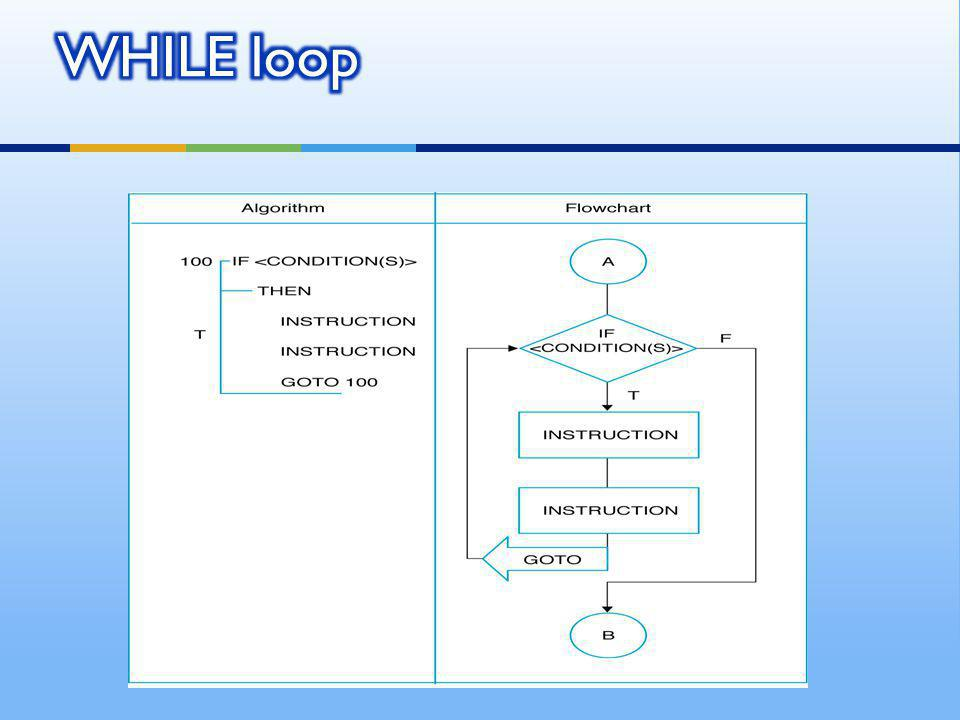  Do the loop body if the condition is true. Example: Get the sum of 1, 2, 3, …, 100.