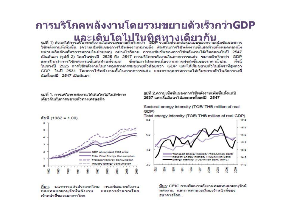 การบริโภคพลังงานโดยรวมขยายตัวเร็วกว่า GDP และเติบโตไปในทิศทางเดียวกัน