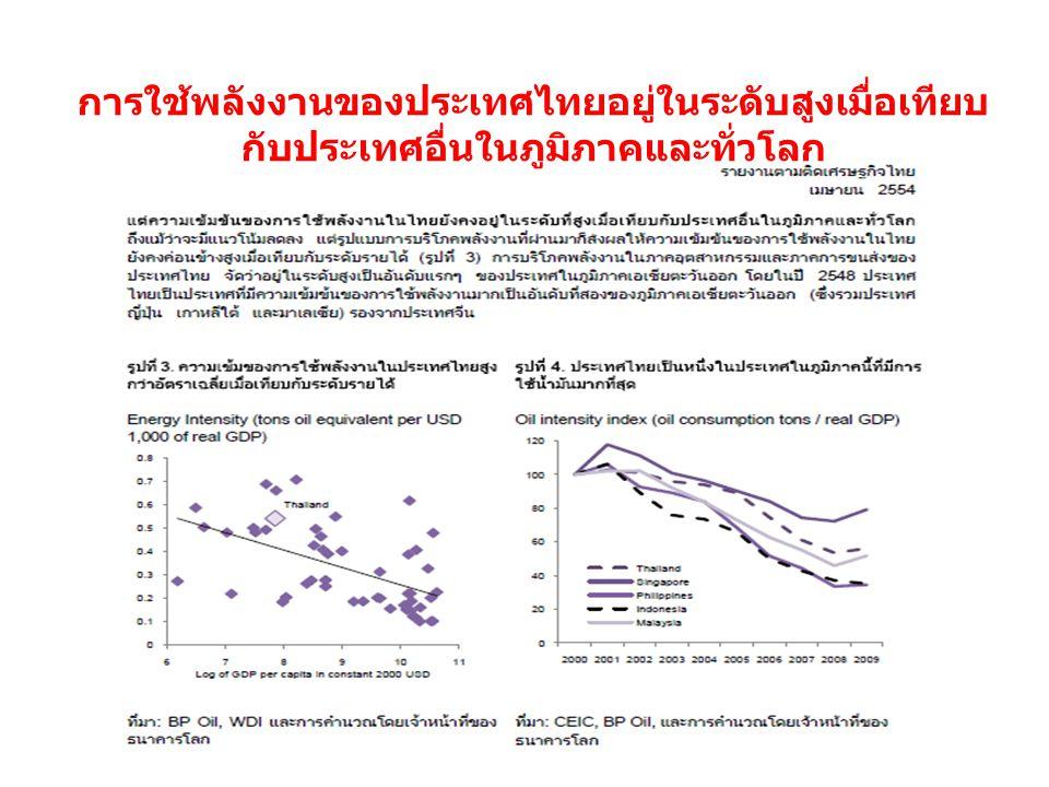 การใช้พลังงานของประเทศไทยอยู่ในระดับสูงเมื่อเทียบ กับประเทศอื่นในภูมิภาคและทั่วโลก