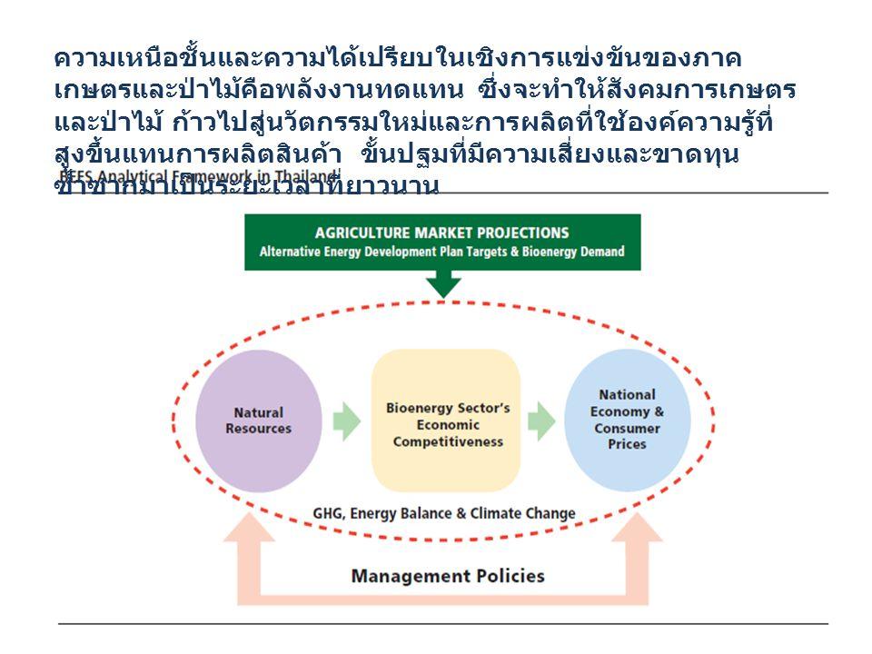 Biogas และ Biomethane คือคำตอบสุดท้ายของสังคมไทย และทางเลือกทีดีทีสุดในด้านพลังงานทดแทน One Best Way ดังที่ประเทศเยอรมันทำอยู่ขณะนี้