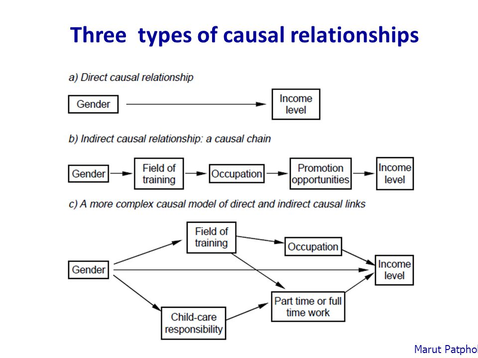 Three types of causal relationships Marut Patphol: 2014