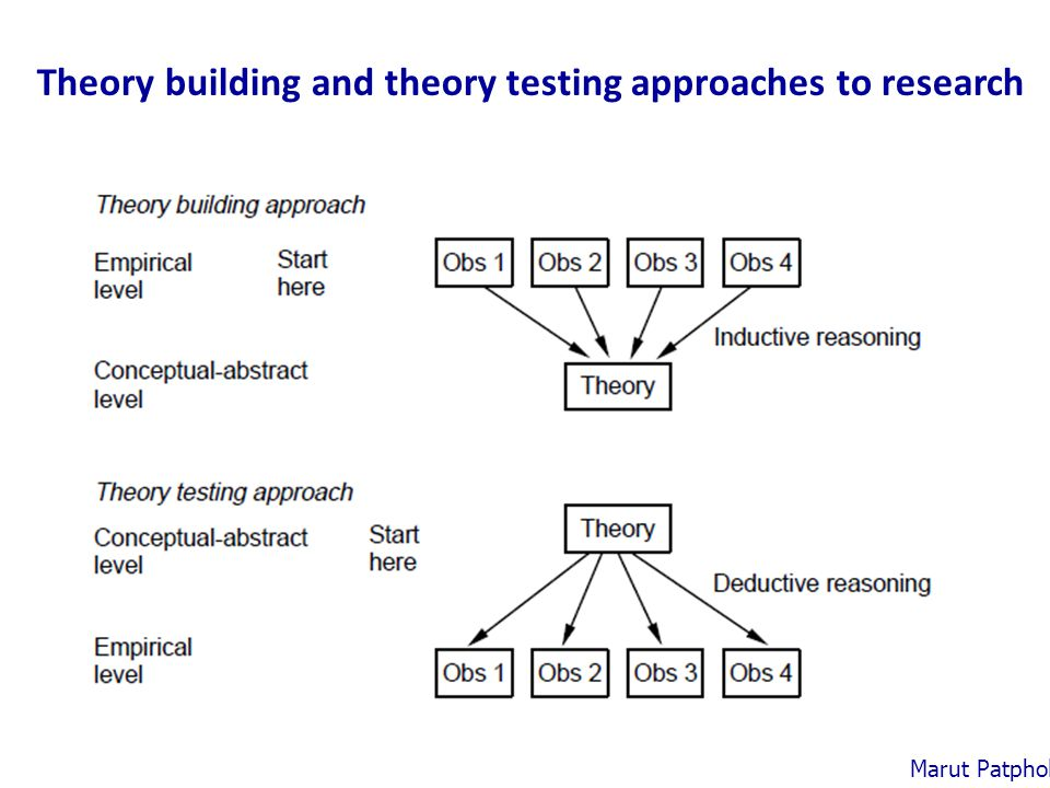 Theory building and theory testing approaches to research Marut Patphol: 2014