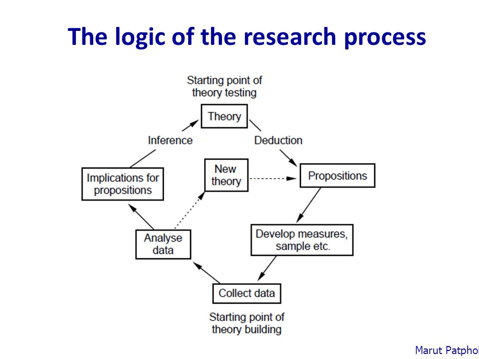 The logic of the research process Marut Patphol: 2014