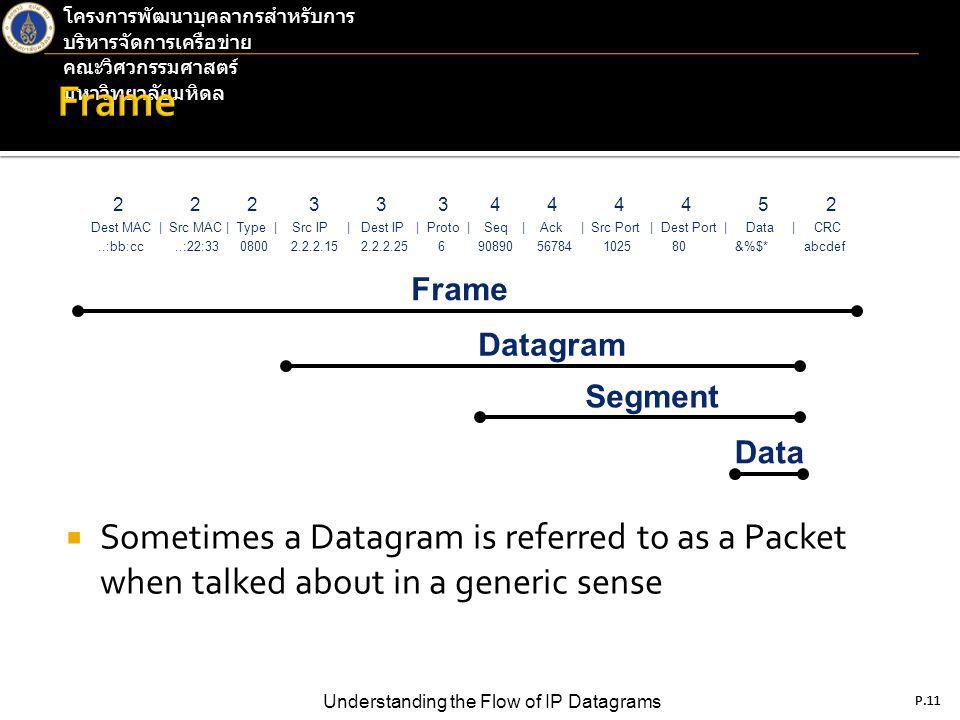 P.11 Understanding the Flow of IP Datagrams โครงการพัฒนาบุคลากรสำหรับการ บริหารจัดการเครือข่าย คณะวิศวกรรมศาสตร์ มหาวิทยาลัยมหิดล P.11  Sometimes a Datagram is referred to as a Packet when talked about in a generic sense 2 2 2 3 3 3 4 4 4 4 5 2 Dest MAC | Src MAC | Type | Src IP | Dest IP | Proto | Seq | Ack | Src Port | Dest Port | Data | CRC..:bb:cc..:22:33 0800 2.2.2.15 2.2.2.25 6 90890 56784 1025 80 &%$* abcdef Frame Datagram Segment Data