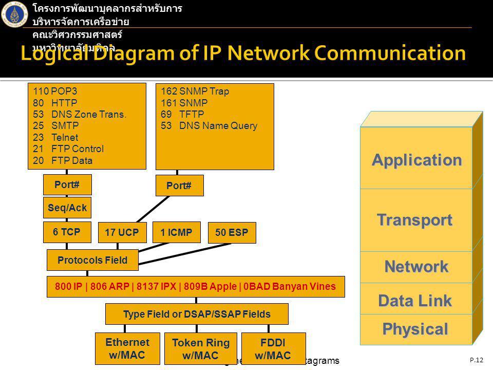 P.12 Understanding the Flow of IP Datagrams โครงการพัฒนาบุคลากรสำหรับการ บริหารจัดการเครือข่าย คณะวิศวกรรมศาสตร์ มหาวิทยาลัยมหิดลApplication Transport Network DataLink Data Link Physical Ethernet w/MAC Token Ring w/MAC FDDI w/MAC Type Field or DSAP/SSAP Fields 800 IP | 806 ARP | 8137 IPX | 809B Apple | 0BAD Banyan Vines Protocols Field 6 TCP 17 UCP 1 ICMP 50 ESP Seq/Ack Port# 110 POP3 80 HTTP 53 DNS Zone Trans.