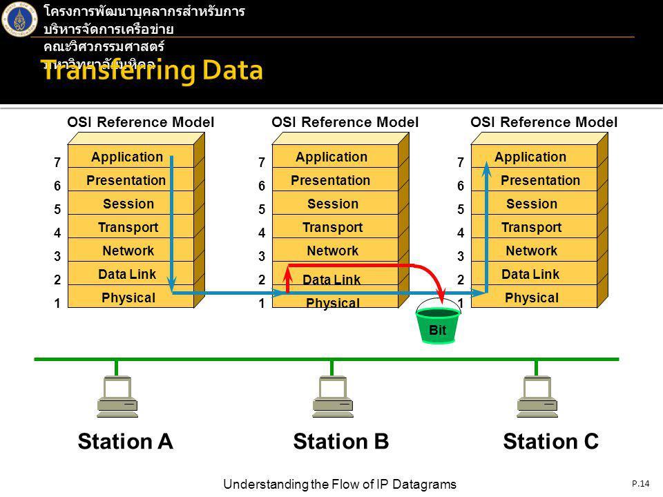 P.14 Understanding the Flow of IP Datagrams โครงการพัฒนาบุคลากรสำหรับการ บริหารจัดการเครือข่าย คณะวิศวกรรมศาสตร์ มหาวิทยาลัยมหิดล Application Presentation Session Transport Network Data Link Physical OSI Reference Model 7 6 5 4 3 2 1 Application Presentation Session Transport Network Data Link Physical OSI Reference Model 7 6 5 4 3 2 1 Application Presentation Session Transport Network Data Link Physical OSI Reference Model 7 6 5 4 3 2 1 Station AStation BStation C Bit