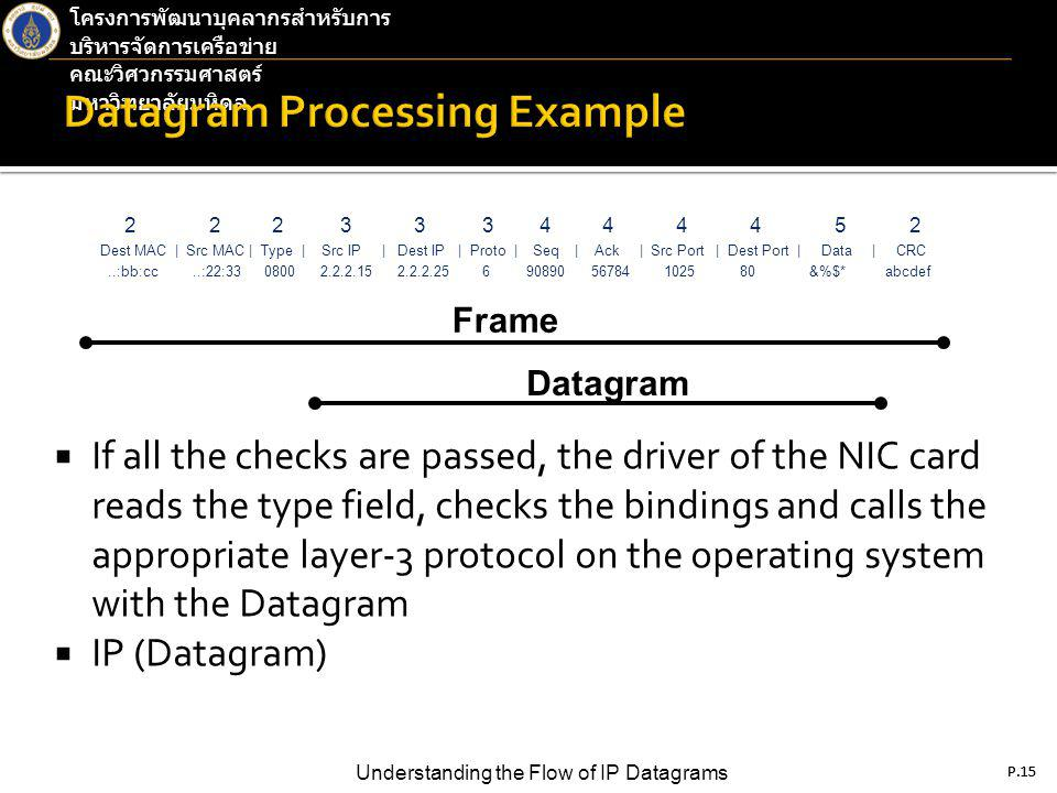 P.15 Understanding the Flow of IP Datagrams โครงการพัฒนาบุคลากรสำหรับการ บริหารจัดการเครือข่าย คณะวิศวกรรมศาสตร์ มหาวิทยาลัยมหิดล P.15  If all the checks are passed, the driver of the NIC card reads the type field, checks the bindings and calls the appropriate layer-3 protocol on the operating system with the Datagram  IP (Datagram) 2 2 2 3 3 3 4 4 4 4 5 2 Dest MAC | Src MAC | Type | Src IP | Dest IP | Proto | Seq | Ack | Src Port | Dest Port | Data | CRC..:bb:cc..:22:33 0800 2.2.2.15 2.2.2.25 6 90890 56784 1025 80 &%$* abcdef Frame Datagram