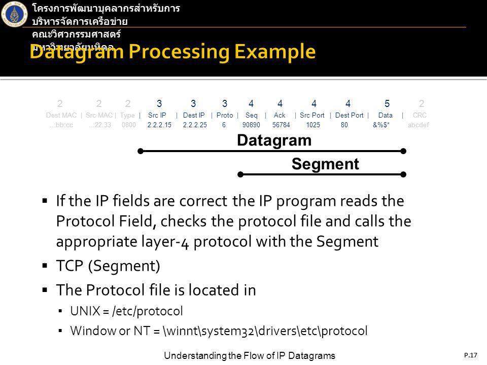 P.17 Understanding the Flow of IP Datagrams โครงการพัฒนาบุคลากรสำหรับการ บริหารจัดการเครือข่าย คณะวิศวกรรมศาสตร์ มหาวิทยาลัยมหิดล P.17  If the IP fields are correct the IP program reads the Protocol Field, checks the protocol file and calls the appropriate layer-4 protocol with the Segment  TCP (Segment)  The Protocol file is located in ▪ UNIX = /etc/protocol ▪ Window or NT = \winnt\system32\drivers\etc\protocol 2 2 2 3 3 3 4 4 4 4 5 2 Dest MAC | Src MAC | Type | Src IP | Dest IP | Proto | Seq | Ack | Src Port | Dest Port | Data | CRC..:bb:cc..:22:33 0800 2.2.2.15 2.2.2.25 6 90890 56784 1025 80 &%$* abcdef Datagram Segment