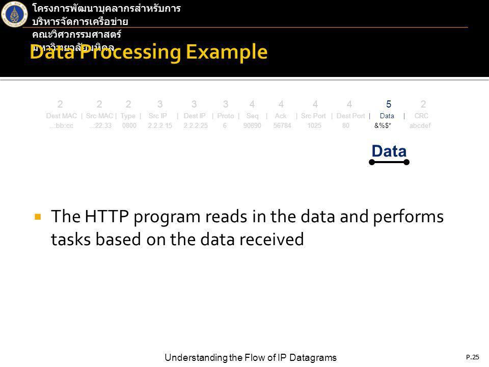 P.25 Understanding the Flow of IP Datagrams โครงการพัฒนาบุคลากรสำหรับการ บริหารจัดการเครือข่าย คณะวิศวกรรมศาสตร์ มหาวิทยาลัยมหิดล P.25  The HTTP program reads in the data and performs tasks based on the data received 2 2 2 3 3 3 4 4 4 4 5 2 Dest MAC | Src MAC | Type | Src IP | Dest IP | Proto | Seq | Ack | Src Port | Dest Port | Data | CRC..:bb:cc..:22:33 0800 2.2.2.15 2.2.2.25 6 90890 56784 1025 80 &%$* abcdef Data