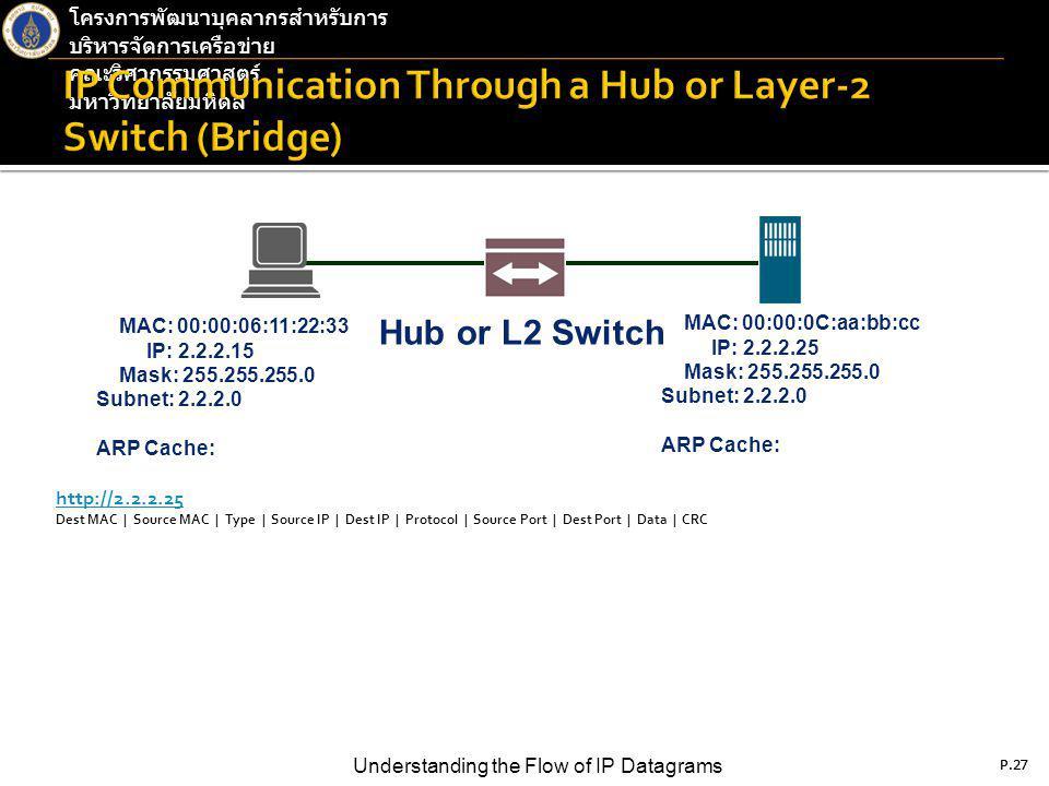 P.27 Understanding the Flow of IP Datagrams โครงการพัฒนาบุคลากรสำหรับการ บริหารจัดการเครือข่าย คณะวิศวกรรมศาสตร์ มหาวิทยาลัยมหิดล P.27 http://2.2.2.25 Dest MAC | Source MAC | Type | Source IP | Dest IP | Protocol | Source Port | Dest Port | Data | CRC MAC: 00:00:06:11:22:33 IP: 2.2.2.15 Mask: 255.255.255.0 Subnet: 2.2.2.0 ARP Cache: MAC: 00:00:0C:aa:bb:cc IP: 2.2.2.25 Mask: 255.255.255.0 Subnet: 2.2.2.0 ARP Cache: Hub or L2 Switch