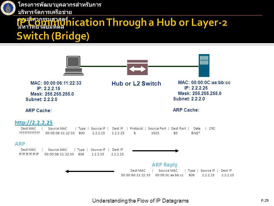 P.29 Understanding the Flow of IP Datagrams โครงการพัฒนาบุคลากรสำหรับการ บริหารจัดการเครือข่าย คณะวิศวกรรมศาสตร์ มหาวิทยาลัยมหิดล P.29 http://2.2.2.25 Dest MAC | Source MAC | Type | Source IP | Dest IP | Protocol | Source Port | Dest Port | Data | CRC ???????????.
