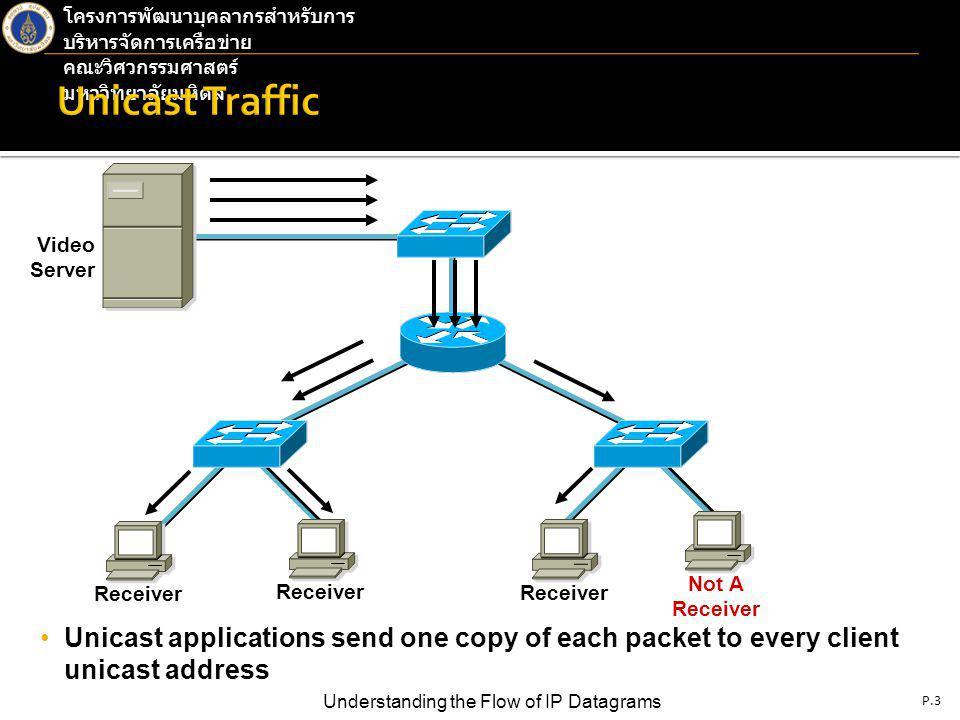 P.4 Understanding the Flow of IP Datagrams โครงการพัฒนาบุคลากรสำหรับการ บริหารจัดการเครือข่าย คณะวิศวกรรมศาสตร์ มหาวิทยาลัยมหิดล 1.5 Mb x 3 = 4.5 Mb 1.5 Mb x 2 = 3 Mb1.5 Mb x 1 = 1.5 Mb Video Server Receiver Not A Receiver