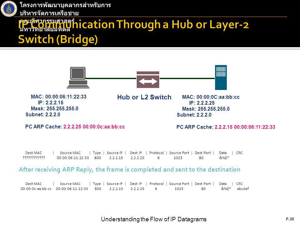 P.30 Understanding the Flow of IP Datagrams โครงการพัฒนาบุคลากรสำหรับการ บริหารจัดการเครือข่าย คณะวิศวกรรมศาสตร์ มหาวิทยาลัยมหิดล P.30 Dest MAC | Source MAC | Type | Source IP | Dest IP | Protocol | Source Port | Dest Port | Data | CRC ???????????.