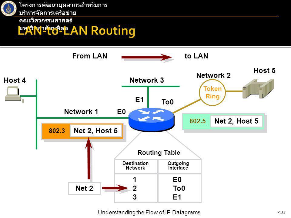 P.33 Understanding the Flow of IP Datagrams โครงการพัฒนาบุคลากรสำหรับการ บริหารจัดการเครือข่าย คณะวิศวกรรมศาสตร์ มหาวิทยาลัยมหิดล From LANto LAN Token Ring Host 4Network 3 Network 1E0 E1 To0 Net 2, Host 5 802.3 Net 2, Host 5 802.5 Network 2 Routing Table Destination Network Outgoing Interface 123123 E0 To0 E1 Host 5 Net 2