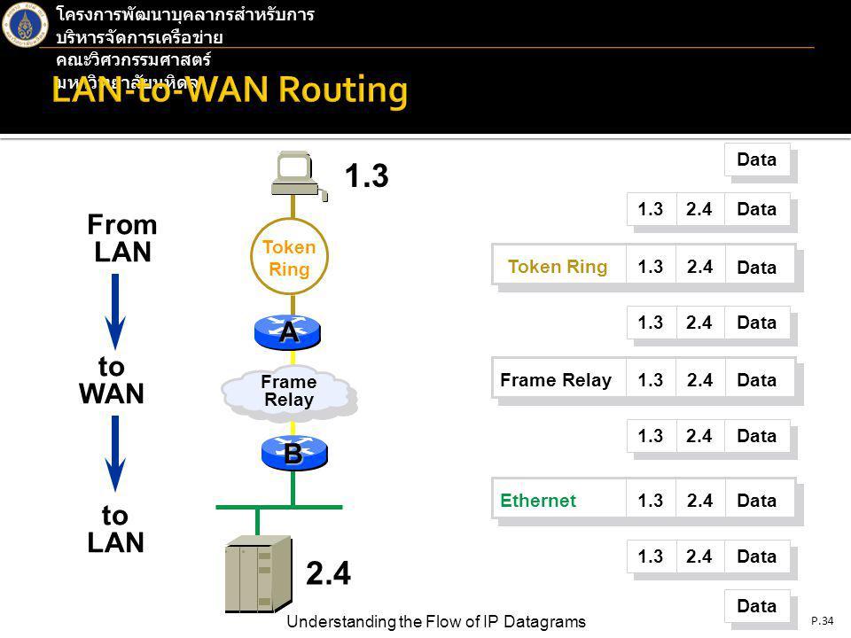 P.34 Understanding the Flow of IP Datagrams โครงการพัฒนาบุคลากรสำหรับการ บริหารจัดการเครือข่าย คณะวิศวกรรมศาสตร์ มหาวิทยาลัยมหิดล Token Ring From LAN to WAN to LAN Data 1.3 2.4 Data 1.32.4 Data Token Ring 1.32.4DataFrame Relay 1.3 2.4 Data 1.3 2.4 Data 1.32.4DataEthernet 1.3 2.4 Data 1.3 Frame Relay 2.4 A B
