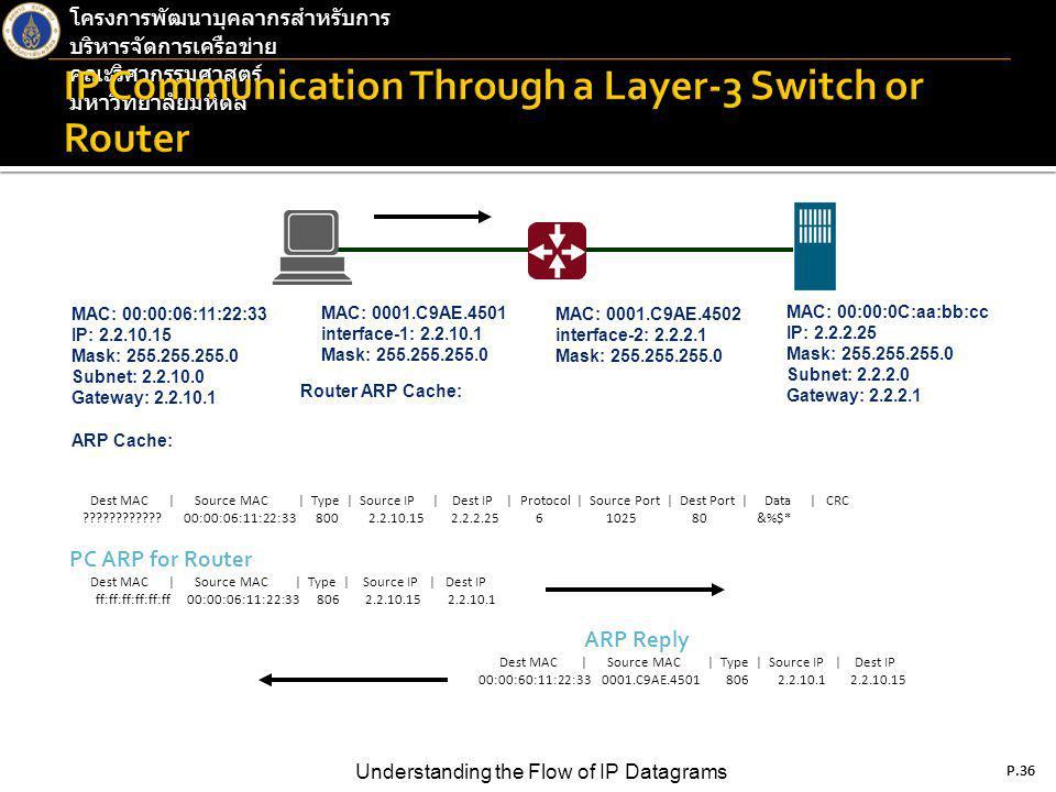 P.36 Understanding the Flow of IP Datagrams โครงการพัฒนาบุคลากรสำหรับการ บริหารจัดการเครือข่าย คณะวิศวกรรมศาสตร์ มหาวิทยาลัยมหิดล P.36 Dest MAC | Source MAC | Type | Source IP | Dest IP | Protocol | Source Port | Dest Port | Data | CRC ???????????.