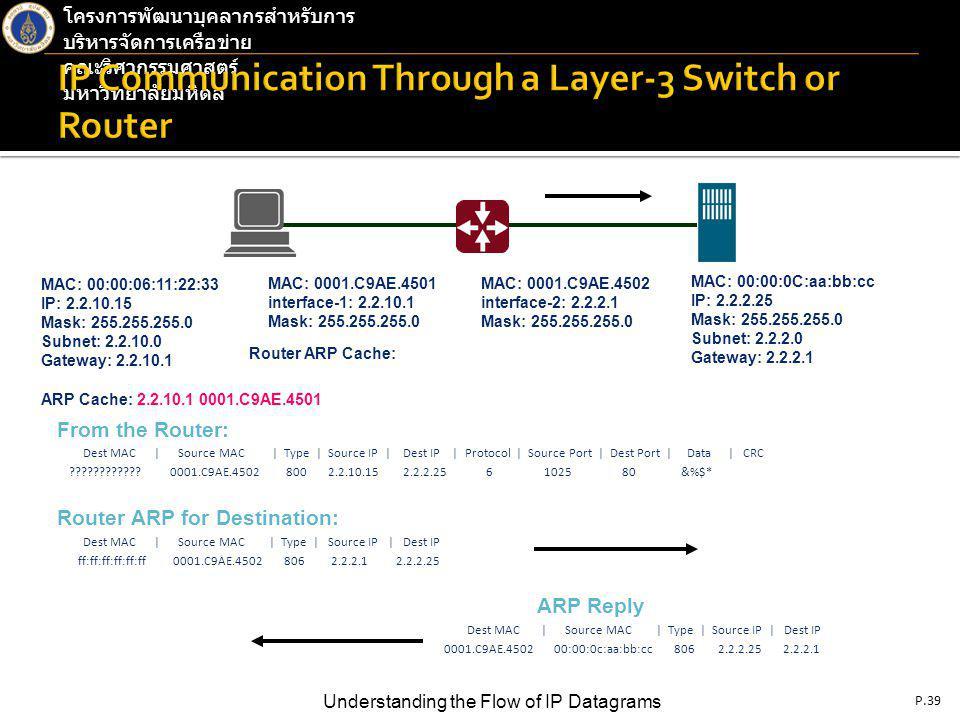 P.39 Understanding the Flow of IP Datagrams โครงการพัฒนาบุคลากรสำหรับการ บริหารจัดการเครือข่าย คณะวิศวกรรมศาสตร์ มหาวิทยาลัยมหิดล From the Router: Dest MAC | Source MAC | Type | Source IP | Dest IP | Protocol | Source Port | Dest Port | Data | CRC ???????????.