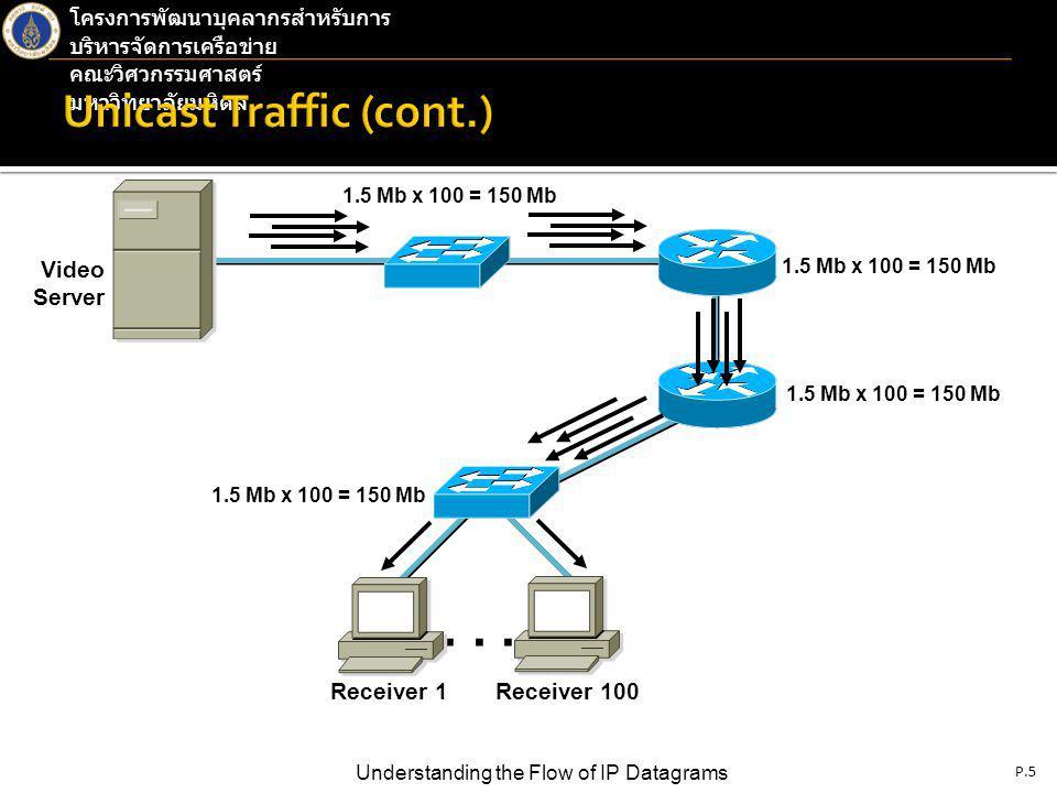 P.5 Understanding the Flow of IP Datagrams โครงการพัฒนาบุคลากรสำหรับการ บริหารจัดการเครือข่าย คณะวิศวกรรมศาสตร์ มหาวิทยาลัยมหิดล...