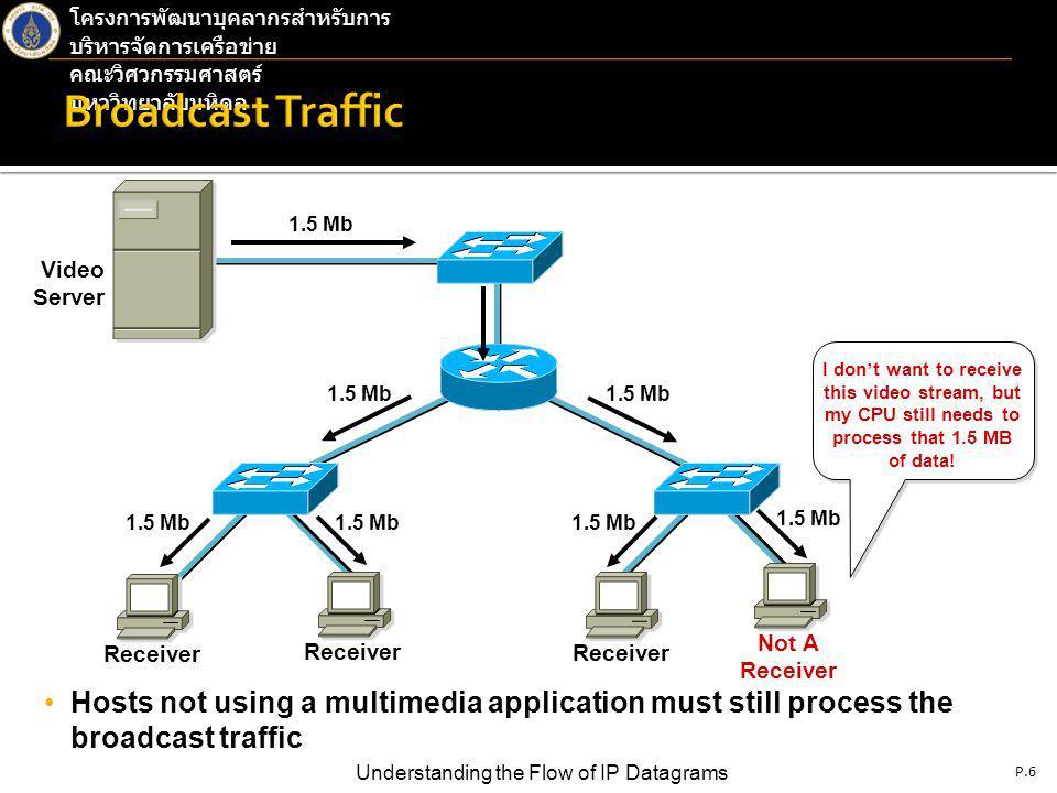 P.6 Understanding the Flow of IP Datagrams โครงการพัฒนาบุคลากรสำหรับการ บริหารจัดการเครือข่าย คณะวิศวกรรมศาสตร์ มหาวิทยาลัยมหิดล I don ' t want to receive this video stream, but my CPU still needs to process that 1.5 MB of data.