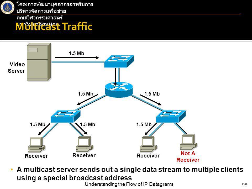 P.9 Understanding the Flow of IP Datagrams โครงการพัฒนาบุคลากรสำหรับการ บริหารจัดการเครือข่าย คณะวิศวกรรมศาสตร์ มหาวิทยาลัยมหิดล HubBridgeSwitchRouter Collision Domains: 1 4 4 4 Broadcast Domains: 1 1 1 4