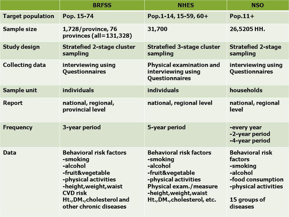 Comparing 3 national surveys of behavioral risk factors BRFSSNHESNSO Target populationPop.