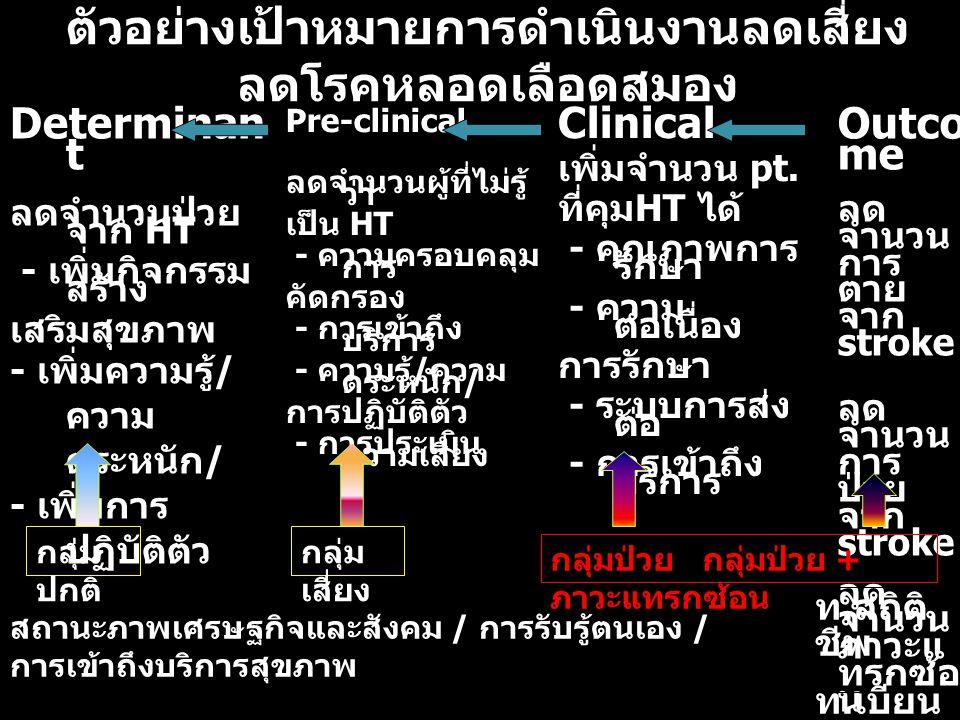 ตัวอย่างเป้าหมายการดำเนินงานลดเสี่ยง ลดโรคหลอดเลือดสมอง Determinan t ลดจำนวนป่วย จาก HT - เพิ่มกิจกรรม สร้าง เสริมสุขภาพ - เพิ่มความรู้ / ความ ตระหนัก / - เพิ่มการ ปฏิบัติตัว Pre-clinical ลดจำนวนผู้ที่ไม่รู้ ว่า เป็น HT - ความครอบคลุม การ คัดกรอง - การเข้าถึง บริการ - ความรู้ / ความ ตระหนัก / การปฏิบัติตัว - การประเมิน ความเสี่ยง Clinical เพิ่มจำนวน pt.