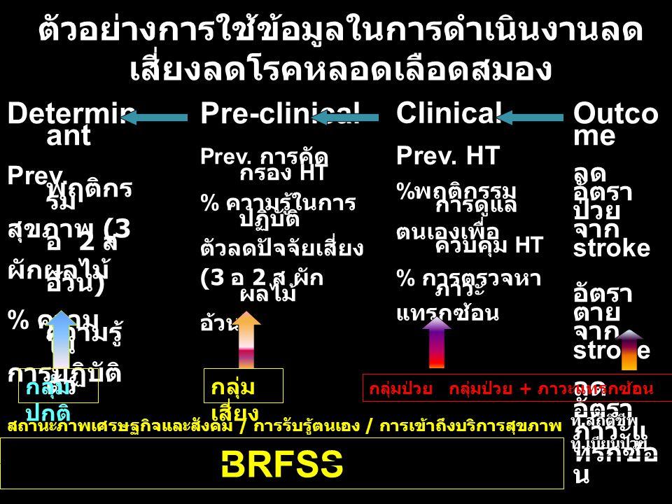 ตัวอย่างการใช้ข้อมูลในการดำเนินงานลด เสี่ยงลดโรคหลอดเลือดสมอง Determin ant Prev.