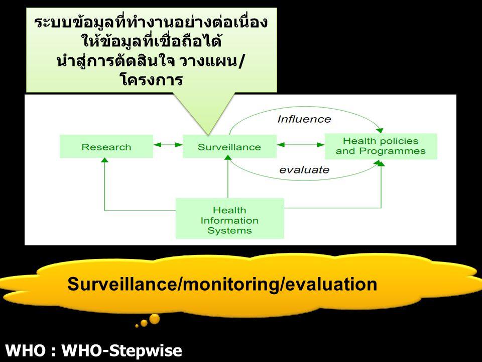 ระบบข้อมูลที่ทำงานอย่างต่อเนื่อง ให้ข้อมูลที่เชื่อถือได้ นำสู่การตัดสินใจ วางแผน/ โครงการ ระบบข้อมูลที่ทำงานอย่างต่อเนื่อง ให้ข้อมูลที่เชื่อถือได้ นำสู่การตัดสินใจ วางแผน/ โครงการ Surveillance/monitoring/evaluation WHO : WHO-Stepwise