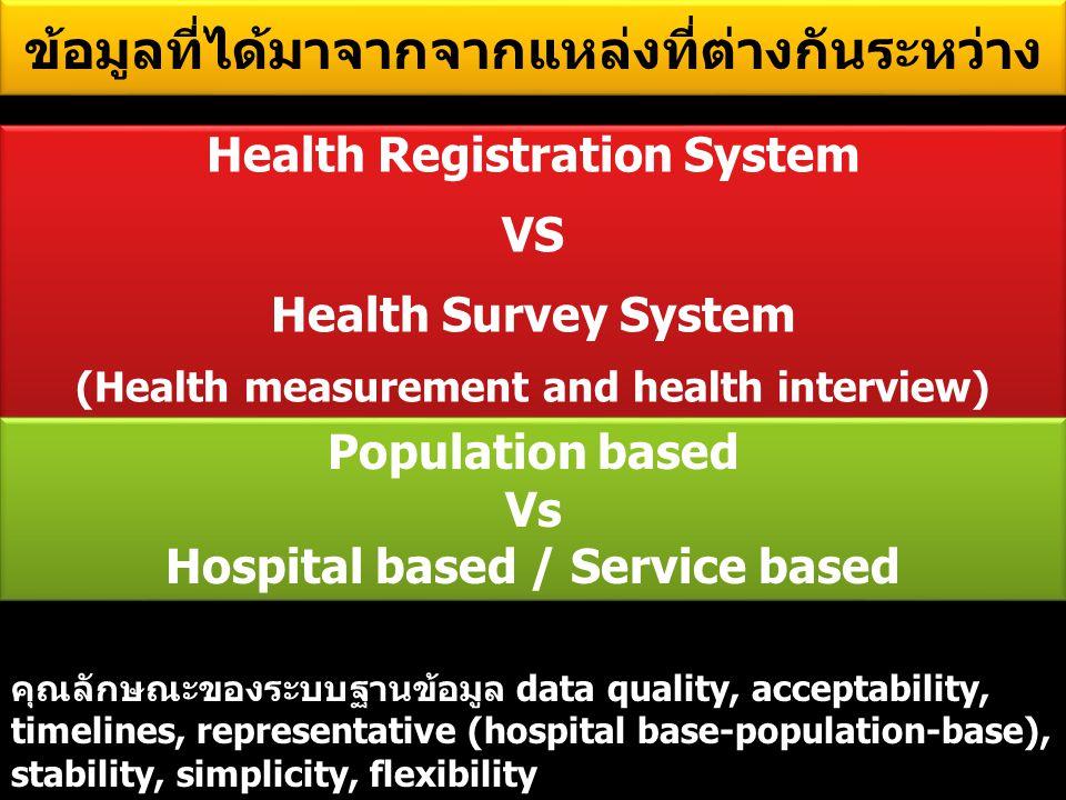 ข้อมูลที่ได้มาจากจากแหล่งที่ต่างกันระหว่าง Health Registration System VS Health Survey System (Health measurement and health interview) Health Registration System VS Health Survey System (Health measurement and health interview) คุณลักษณะของระบบฐานข้อมูล data quality, acceptability, timelines, representative (hospital base-population-base), stability, simplicity, flexibility Population based Vs Hospital based / Service based Population based Vs Hospital based / Service based