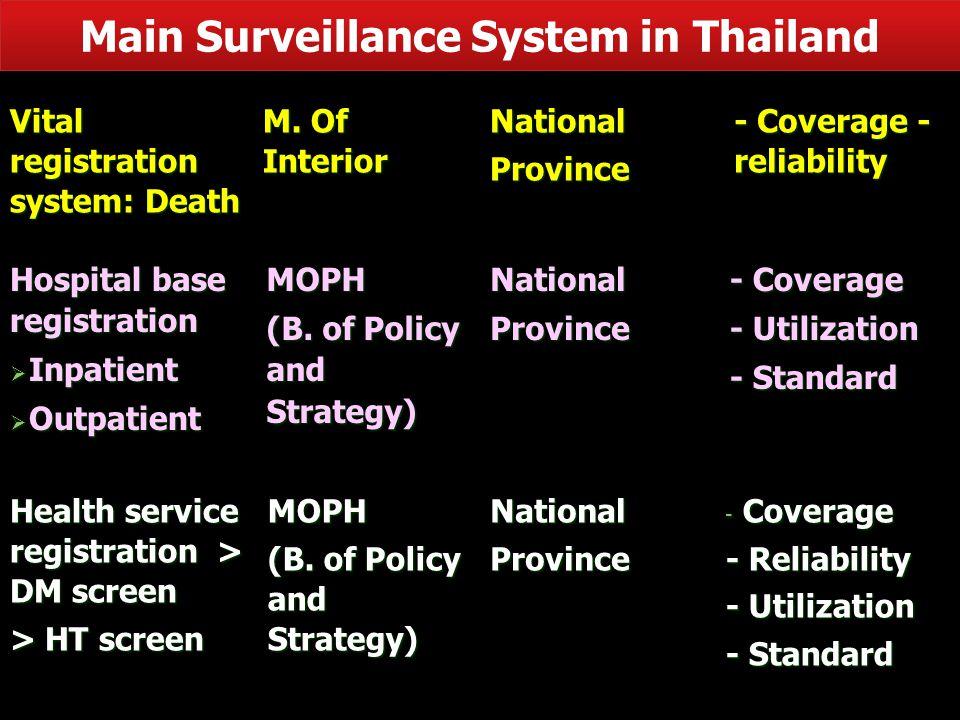 Main Surveillance System in Thailand Vital registration system: Death M.