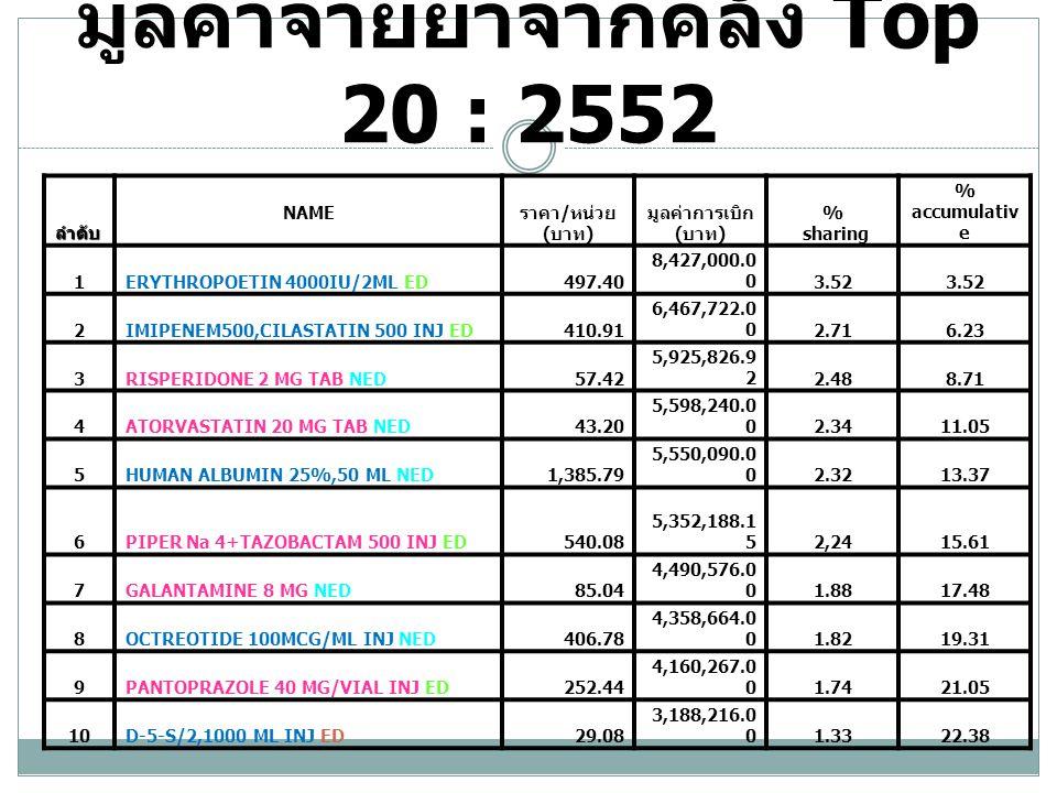 มูลค่าจ่ายยาจากคลัง Top 20 ลำดับ NAME ราคา / หน่วย ( บาท ) มูลค่าการเบิก ( บาท ) % sharing % accumulative 11BRIMONIDINE 0.15%,5 ML ED324.623,063,760.001.2823.66 12NORMAL SALINE IV,1000 ML30.032,703,750.001.1324.79 13CELECOXIB 200 MG TAB NED22.622,682,490.001.1225.92 14MEROPENEM 1GM/VIAL INJ ED494.112,631,616.851.1027.02 15GABAPENTIN 300 MG CAPSULE ED23.352,514,500.001.0528.07 16OMEPRAZOLE 40 MG INJ ED43.562,467,010.001.0329.10 17ROSIGLITAZONE 8 MG TAB NED79.832,313,340.000.9730.07 18CILOSTAZOL 50 MG TAB NED20.312,306,920.000.9631.03 19ESCITALOPAM 10 MG TAB ED38.862,258,984.000.9431.98 20IOPROMIDE 0.623G/ML,50 ML INJ ED689.532,232,020.000.9332.19 Original 12 รายการ ED 10 รายการ NED 8 รายการ