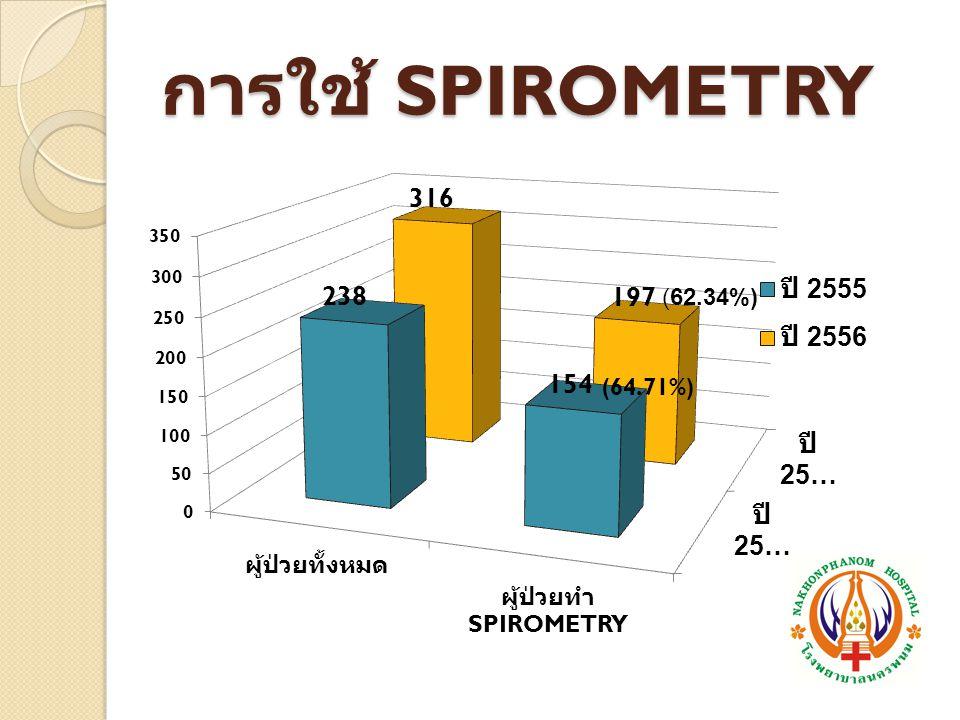 การใช้ SPIROMETRY (64.71%)