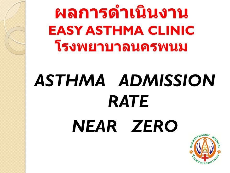 ผลการดำเนินงาน EASY ASTHMA CLINIC โรงพยาบาลนครพนม ASTHMA ADMISSION RATE NEAR ZERO