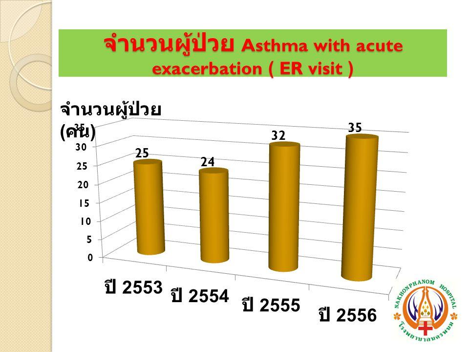 จำนวนผู้ป่วย Asthma with acute exacerbation ( ER visit ) จำนวนผู้ป่วย ( คน )