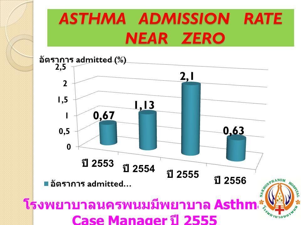ASTHMA ADMISSION RATE NEAR ZERO โรงพยาบาลนครพนมมีพยาบาล Asthma Case Manager ปี 2555