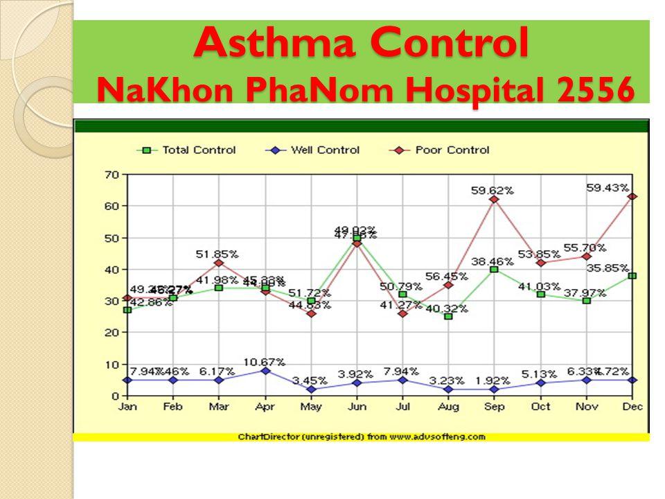 การเข้าถึงยาสูด Steroid ของ ผู้ป่วย Asthma โรงพยาบาล นครพนม จำนวนเงิน ( บาท )