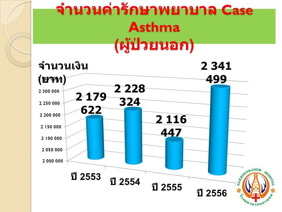 จำนวนค่ารักษาพยาบาล Case Asthma ( ผู้ป่วยนอก ) จำนวนเงิน ( บาท )