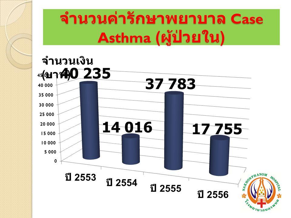 จำนวนค่ารักษาพยาบาล Case Asthma ( ผู้ป่วยใน ) จำนวนเงิน ( บาท )