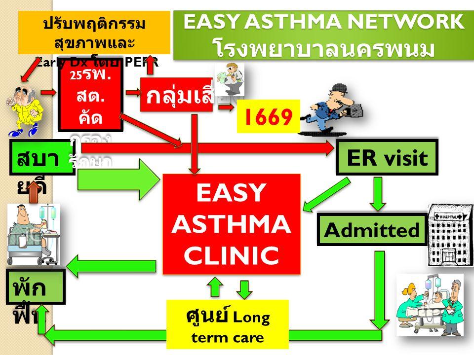 สบา ยดี 25 รพ. สต. คัด กรอง รักษา กลุ่มเสี่ยง ER visit EASY ASTHMA CLINIC พัก ฟื้น ปรับพฤติกรรม สุขภาพและ Early Dx โดย PEFR 1669 ศูนย์ Long term care