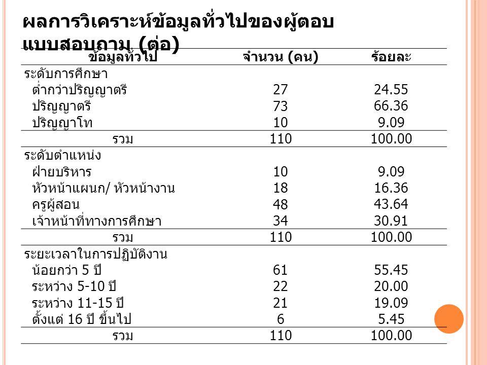 ผลการวิเคราะห์ข้อมูลทั่วไปของผู้ตอบ แบบสอบถาม ( ต่อ ) ข้อมูลทั่วไปจำนวน ( คน ) ร้อยละ ระดับการศึกษา ต่ำกว่าปริญญาตรี 27 24.55 ปริญญาตรี 73 66.36 ปริญญาโท 10 9.09 รวม 110 100.00 ระดับตำแหน่ง ฝ่ายบริหาร 10 9.09 หัวหน้าแผนก / หัวหน้างาน 18 16.36 ครูผู้สอน 48 43.64 เจ้าหน้าที่ทางการศึกษา 34 30.91 รวม 110 100.00 ระยะเวลาในการปฏิบัติงาน น้อยกว่า 5 ปี 61 55.45 ระหว่าง 5-10 ปี 22 20.00 ระหว่าง 11-15 ปี 21 19.09 ตั้งแต่ 16 ปี ขึ้นไป 6 5.45 รวม 110 100.00