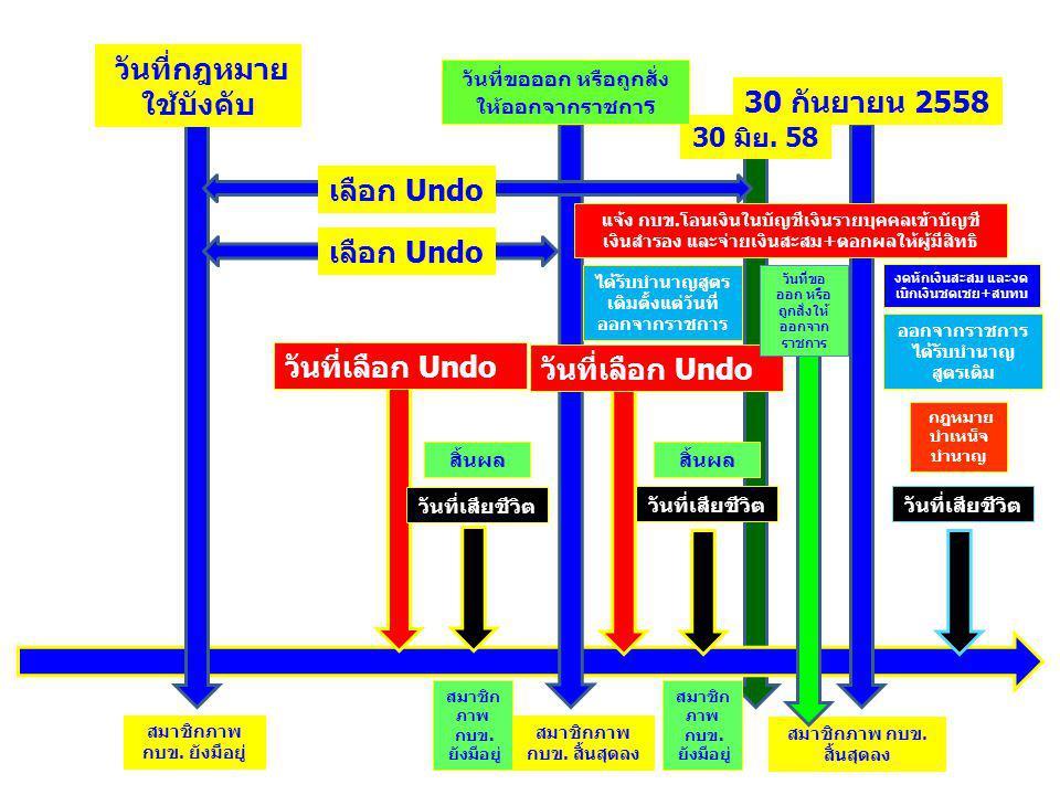 30 มิย. 58 วันที่กฎหมาย ใช้บังคับ 30 กันยายน 2558 วันที่ขอออก หรือถูกสั่ง ให้ออกจากราชกา ร วันที่เลือก Undo วันที่เสียชีวิต เลือก Undo สมาชิกภาพ กบข.