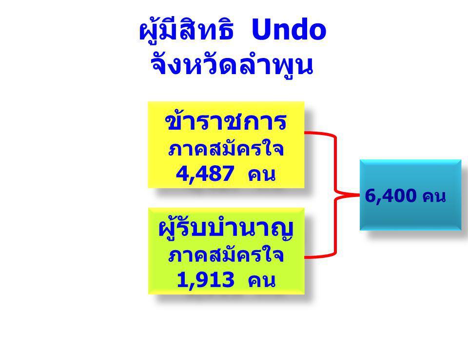 ข้าราชการ ภาคสมัครใจ 4,487 คน ข้าราชการ ภาคสมัครใจ 4,487 คน ผู้รับบำนาญ ภาคสมัครใจ 1,913 คน ผู้รับบำนาญ ภาคสมัครใจ 1,913 คน 977,709 คน ผู้มีสิทธิ Undo