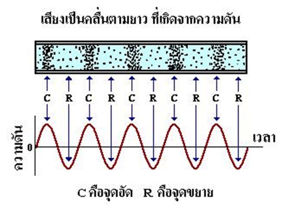 ภาพแสดงกราฟการกระจัดกับ ตำแหน่งคลื่นเสียง และกราฟความดันกับตำแหน่งคลื่น เสียง